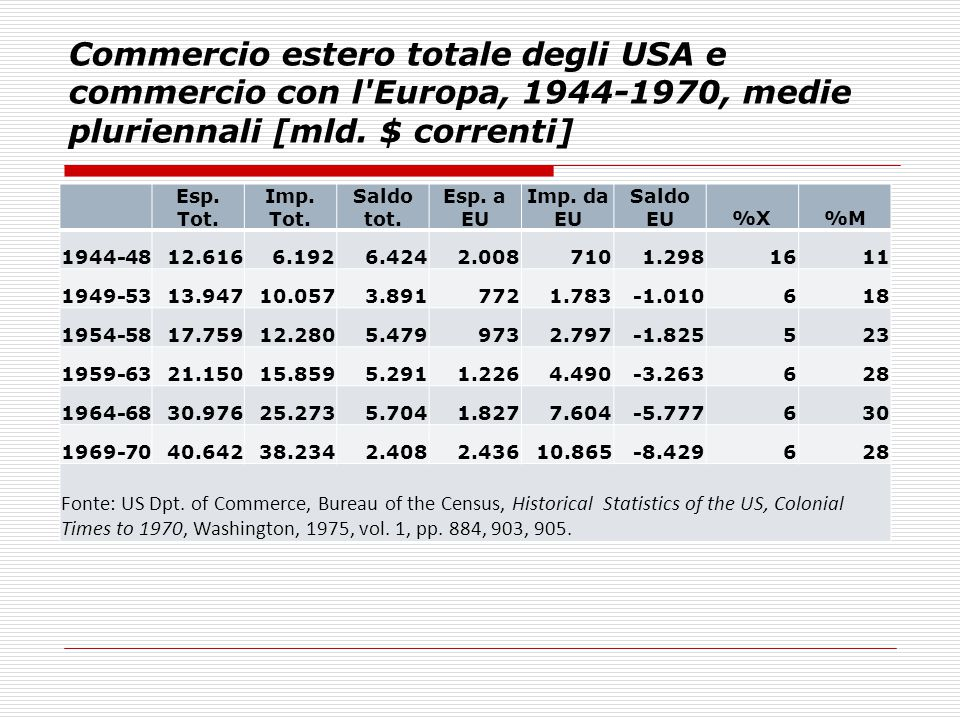 Commercio estero totale degli USA e commercio con l Europa, 1944-1970, medie pluriennali [mld. $ correnti]